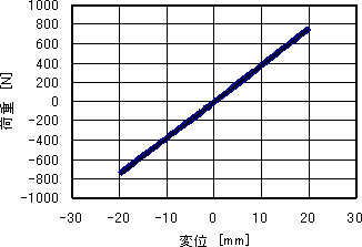 Automotive Durability Evaluation Technology|kobelco