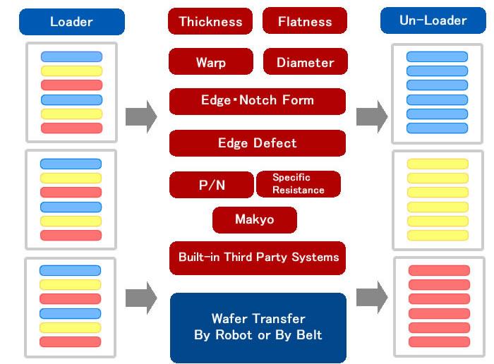 ソーティングシステム・移載機概要の図